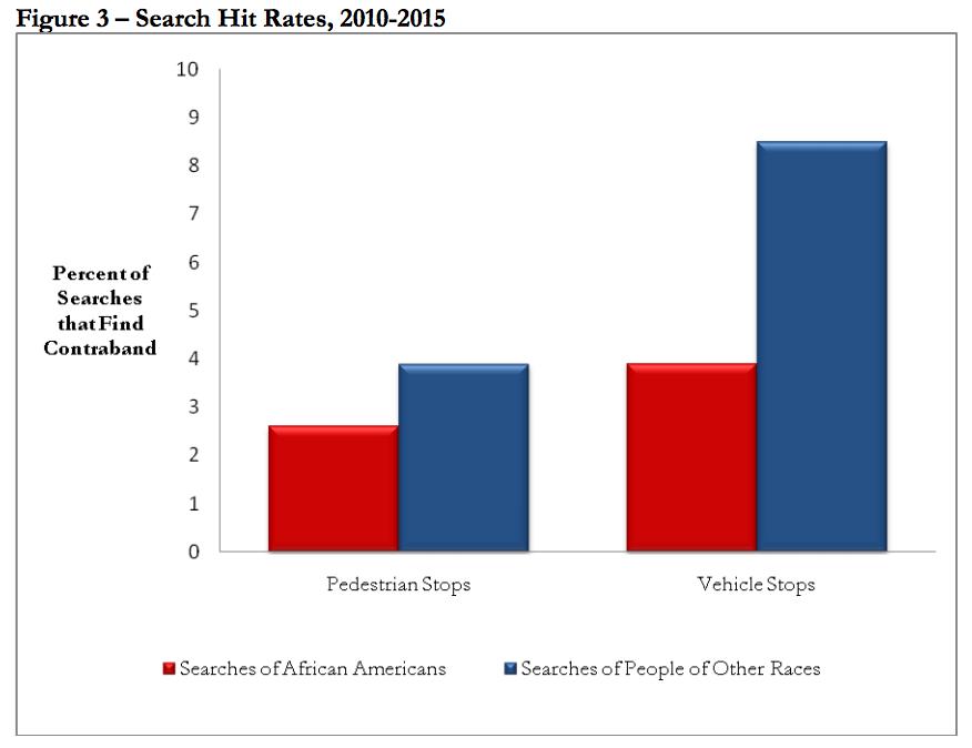 Le perquisizioni si rivelano effettivamente giustificate più spesso quando non si tratta di afro-americani