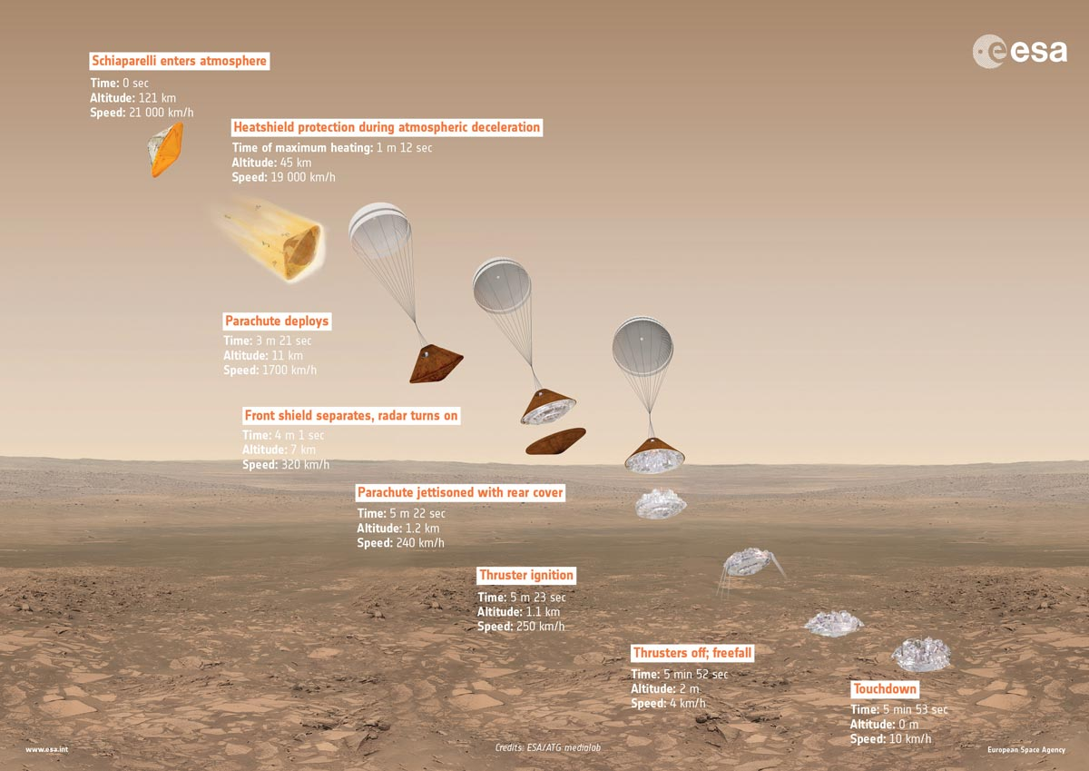 https://thesubmarine.it/wp-content/uploads/2016/10/ExoMars2016_DescentInfographic_20160223.jpg