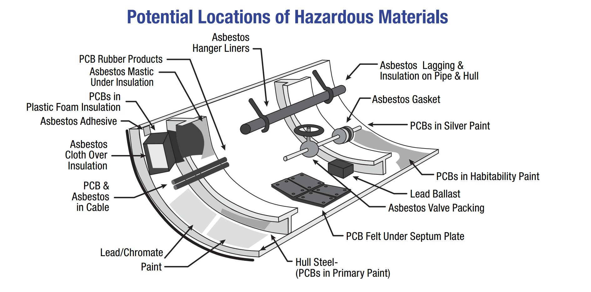 hazardous-materials-location-copyright-osha-gov_