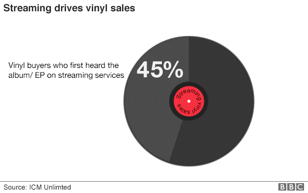 _89212650_streaming_vinyl_sales_624pie