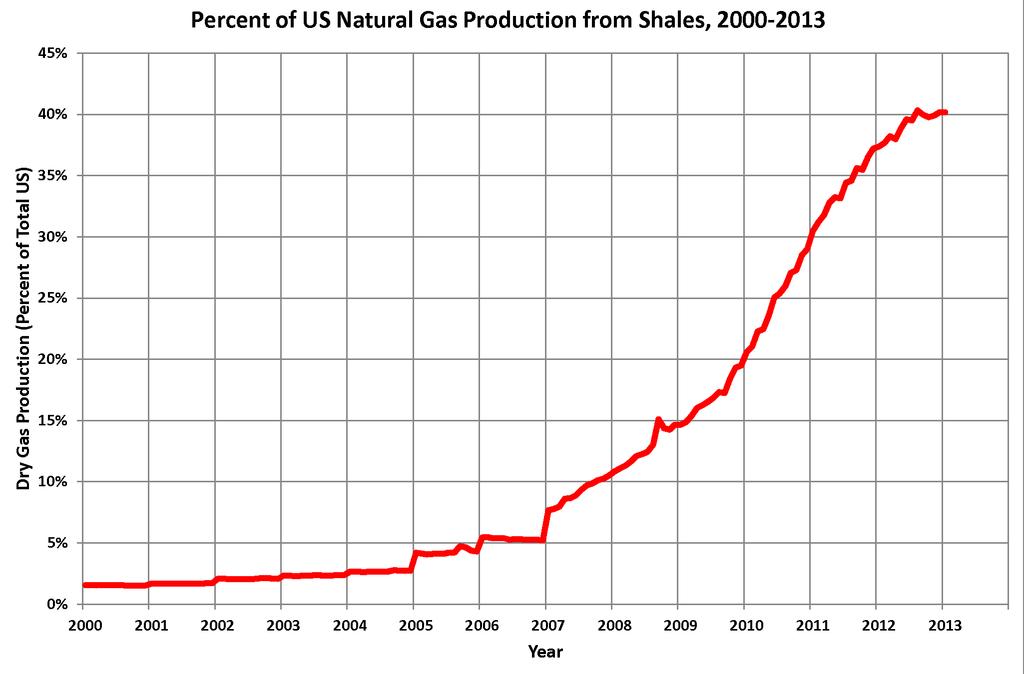 shale-gas-grafico