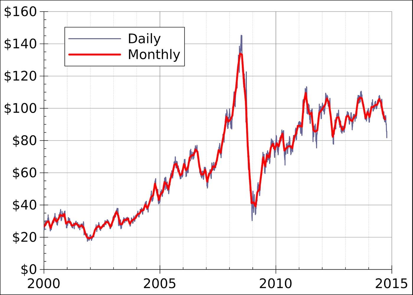 2008: l'anno in cui un barile di petrolio perse più della metà del proprio valore (Wikimedia Commons)