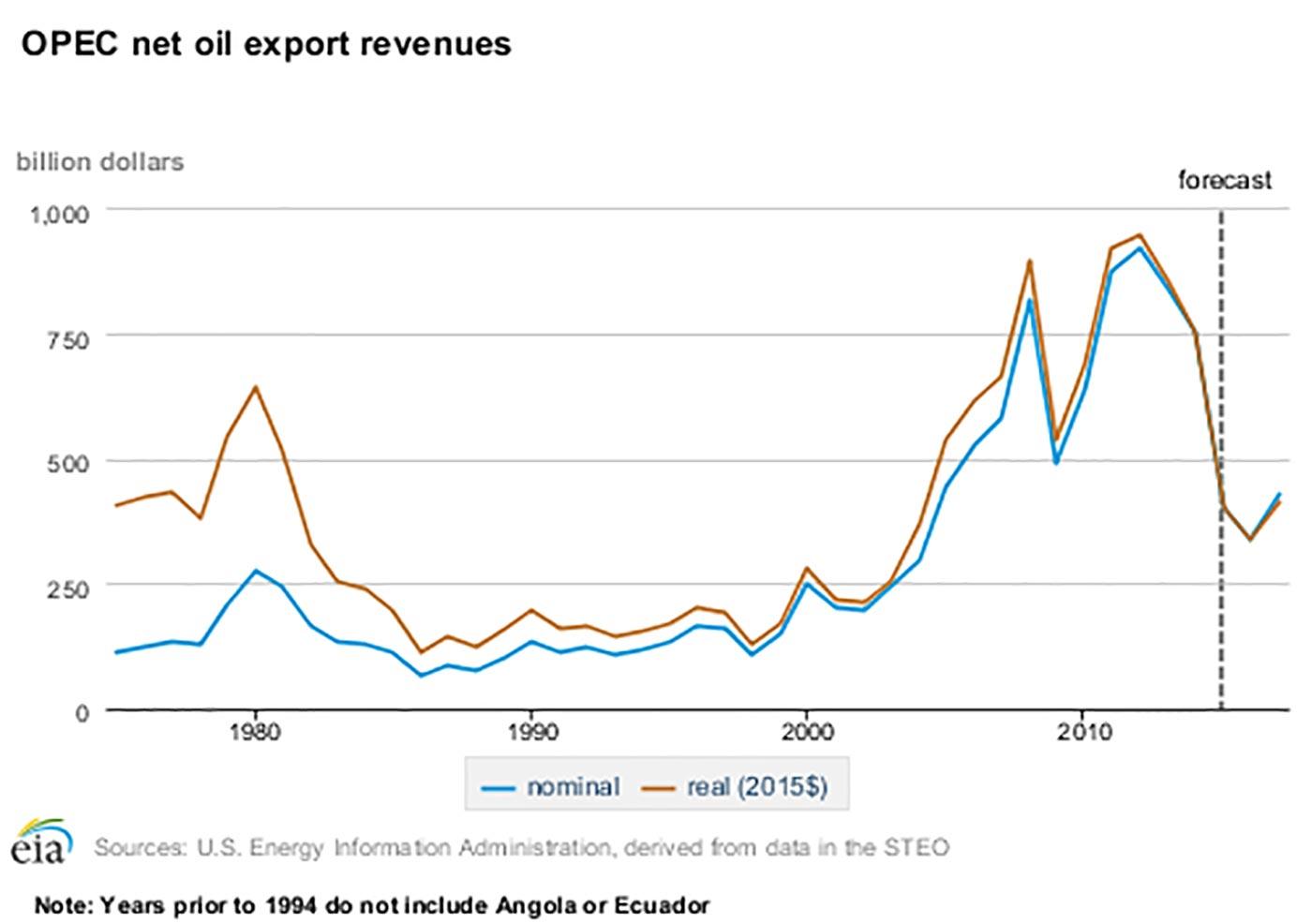 Entrate dell'OPEC derivanti dalla vendita del petrolio)