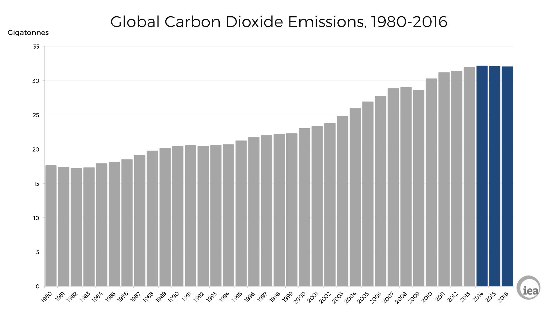 globalcarbonemissions2