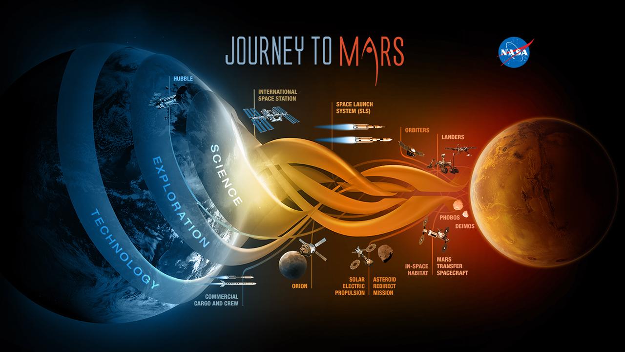 nasa-journeytomars-scienceexplorationtechnology-20141202