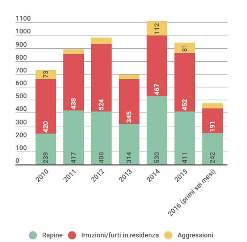 Crimini divisi per categoria (anche qui elencati per tipo di crimine ed anno, ma raccolti dal 2010 ai primi sei mesi del 2016)