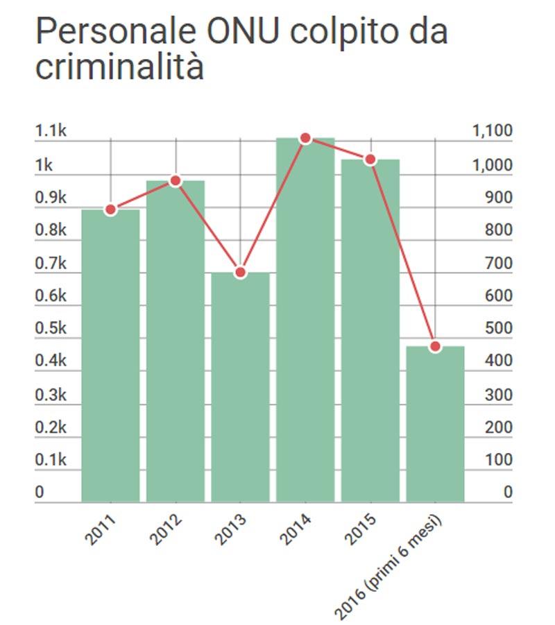 Personale delle Nazioni Unite colpito da fenomeno di criminalità