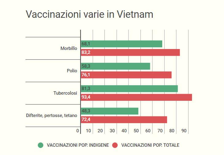 Vaccinazioni varie in Vietnam (dati ONU)