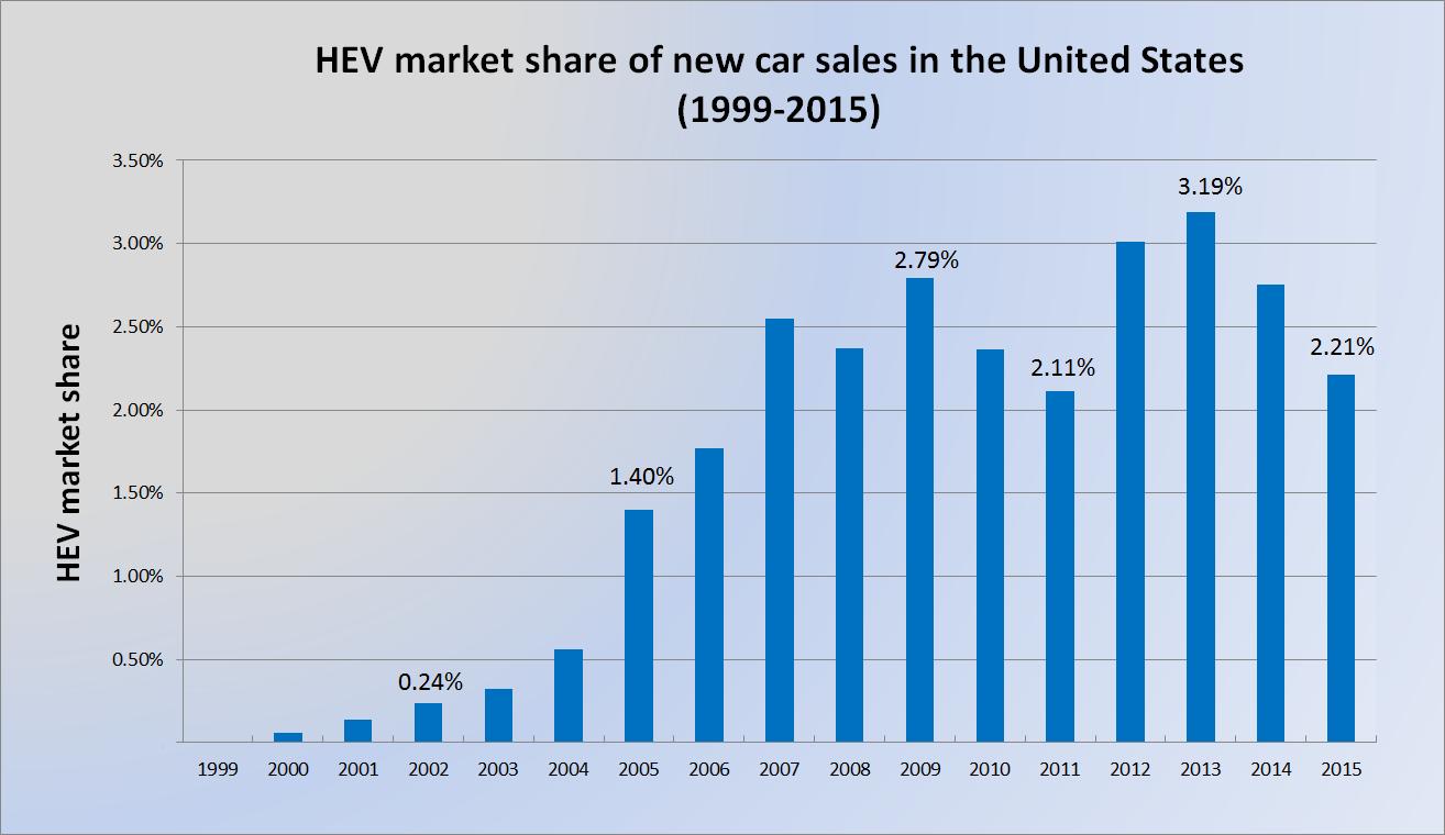 us_hev_market_share_1999_2014