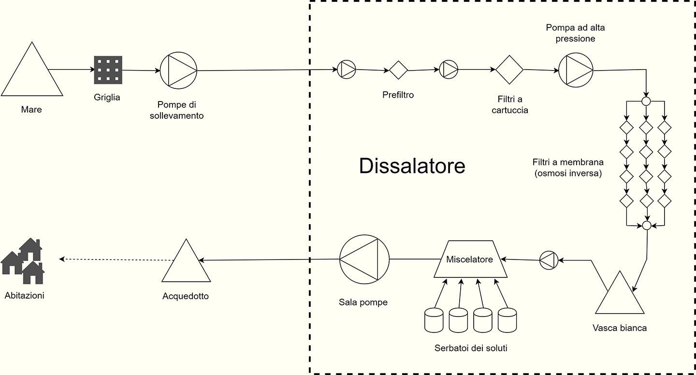 dissalatore-schema-5