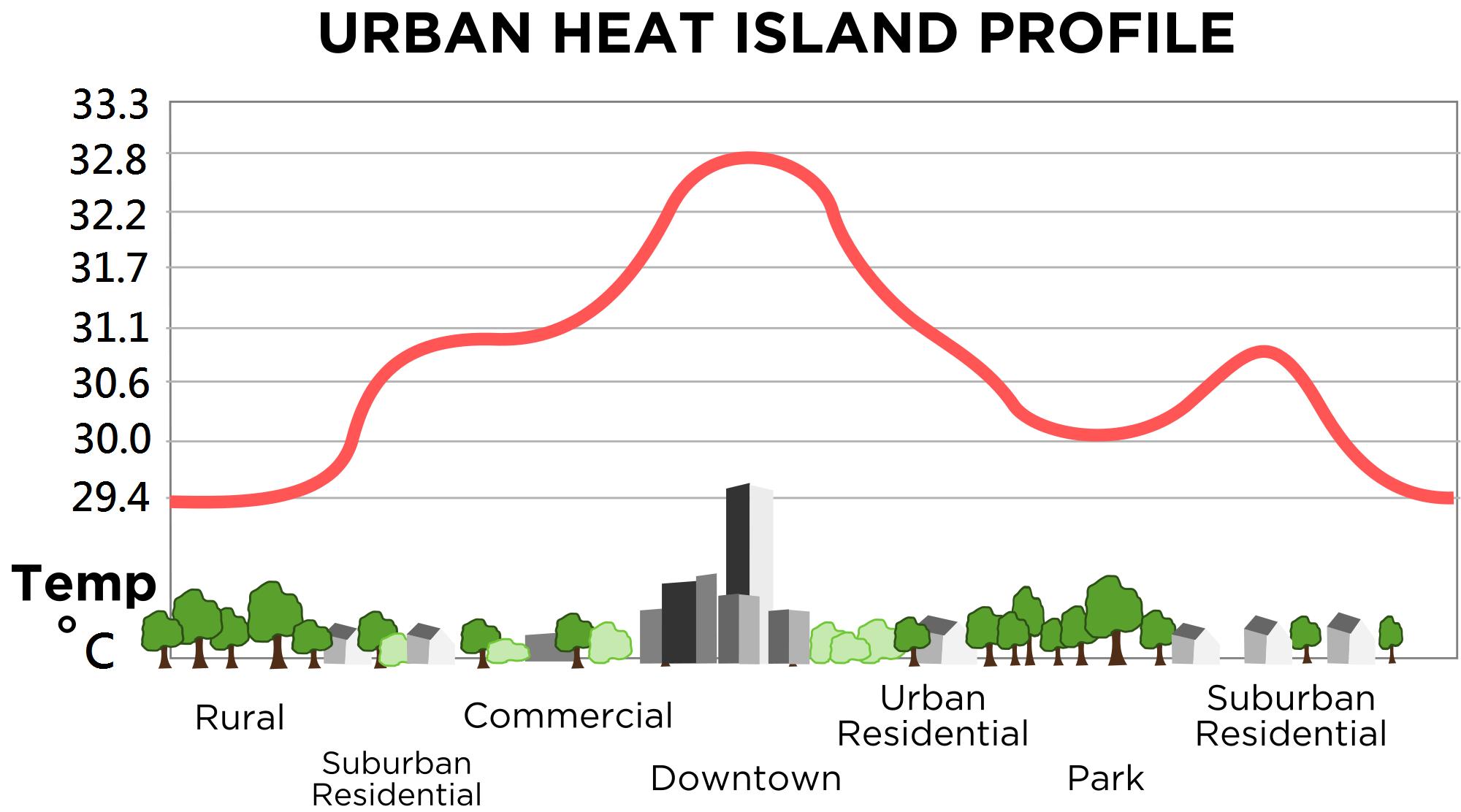urban_heat_island_celsius-wikicommons