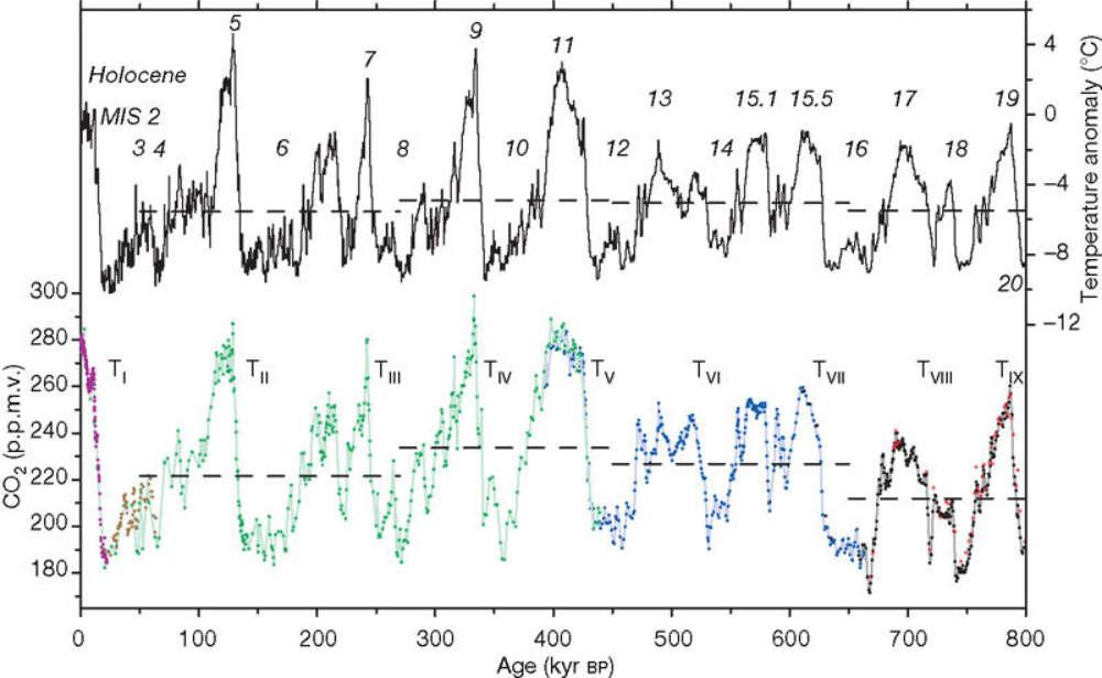Sopra l'oscillazione della temperatura (°C) e sotto la quantità di CO2 (parti per milione, ppm) da 0 a 800'000 anni fa.