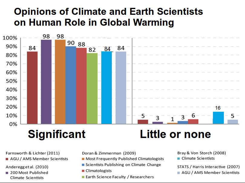 climate_science_opinion2-wikimedia