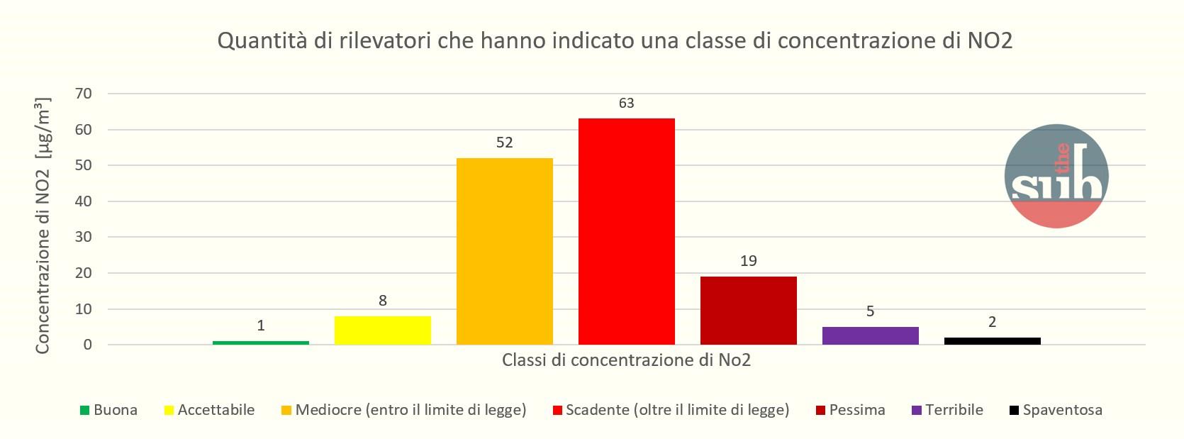 grafico-no2-roma