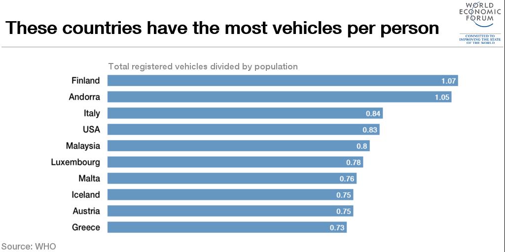 veicoli-per-persona