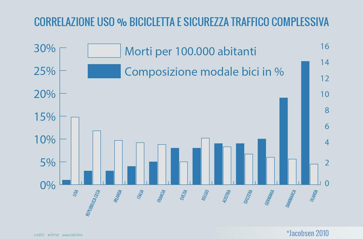 "Fonte: Jacobsen, Peter L. ""Safety in numbers: more walkers and bicyclists, safer walking and bicycling."" Injury prevention 9.3 (2003): 205-209, elaborazione grafica Fiab."
