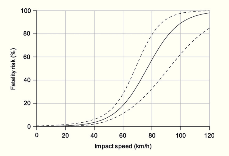 grafico-rischio-incidente-velocita